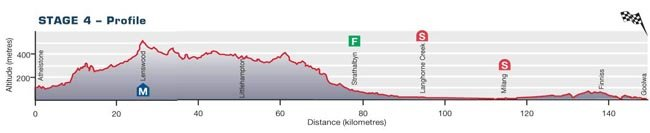 Santos Tour Down Ander-2010. Превью - stage 4