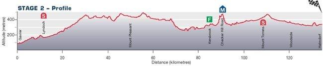 Santos Tour Down Ander-2010. Превью - stage 2
