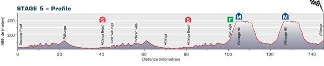 Santos Tour Down Ander-2010. Превью - stage 5