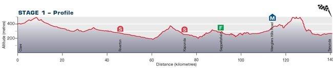 Santos Tour Down Ander-2010. Превью - stage 1