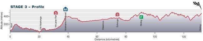 Santos Tour Down Ander-2010. Превью - stage 3
