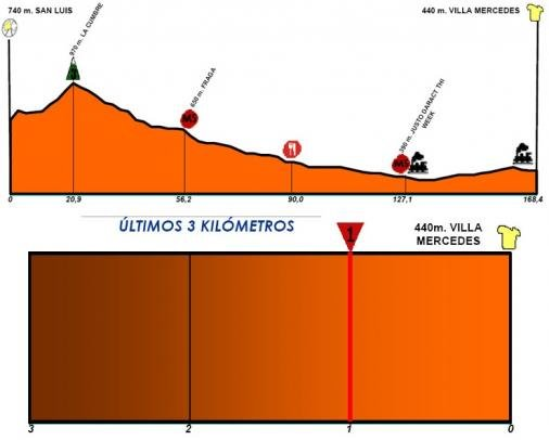 Tour de San Luis stage 1