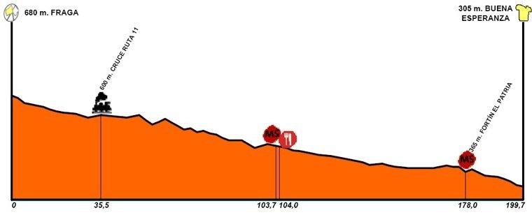 Тур Сан Луиса - 2010. Этап 3 - профиль этапа