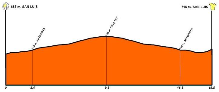 Тур Сан Луиса-2010. Этап 4