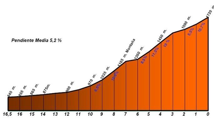 Тур Сан Луиса - 2010. Этап 5