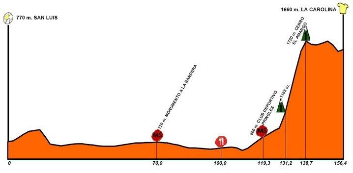 Тур Сан Луиса - 2010. Этап 5 профиль