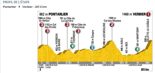 Профиль 15-го этапа, Понталье-Вербье, Тур дэ Франс 2009