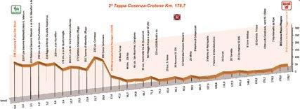 Джиро делла Провинция ди Реджио Калабриа - 2010. Этап 2