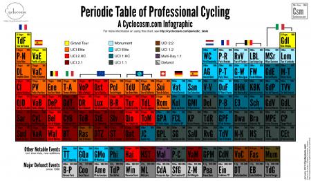Периодическая таблица профессионального велоспорта
