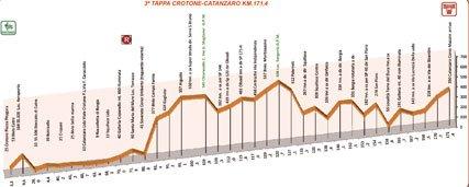 Giro_della_ Provincia_di_ Reggio_ Calabria_профиль_этап_3