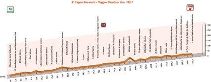 Джиро делла Провинция ди Реджио Калабриа - 2010. Этап 4