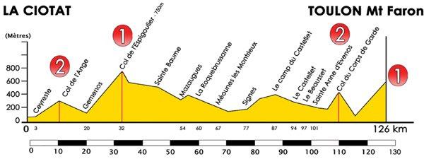 Тур Средиземноморья-2010: профиль этапов