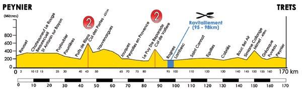 Тур Средиземноморья-2010. Этап 2 профиль