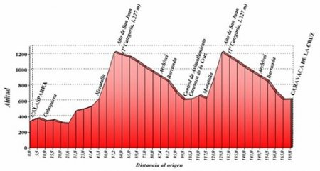 Превью: Vuelta Ciclista a Murcia-2010