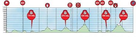 Тур Страны Басков-2010. Превью