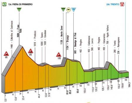 Джиро дель Трентино-2010, превью