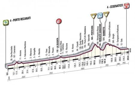 Джиро д'Италия-2010: альтиметрия этапов