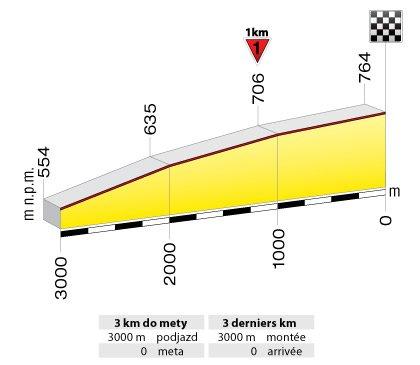 5-й этап, Тур Польши