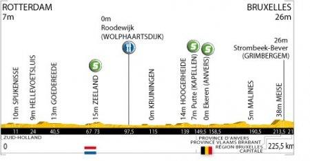 Тур де Франс-2010: альтиметрия этапов
