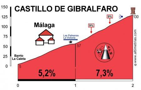 Вуэльта Испании-2010: Альтиметрия этапов