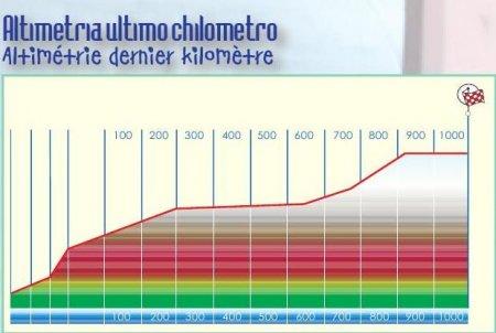 Джиро дель Эмилия-2010: превью