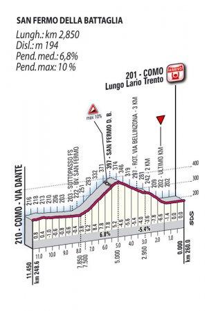 Джиро ди Ломбардия-2010: прощальные гастроли
