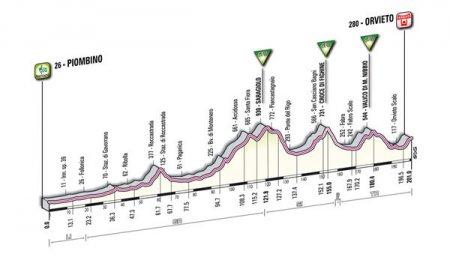 Презентация Джиро д'Италия-2011: Маршрут гонки и профиль этапов