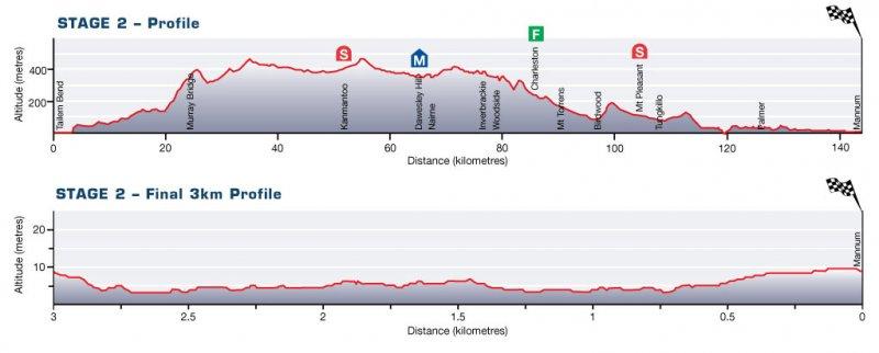 Santos Tour Down Under - 2011, Этап 2