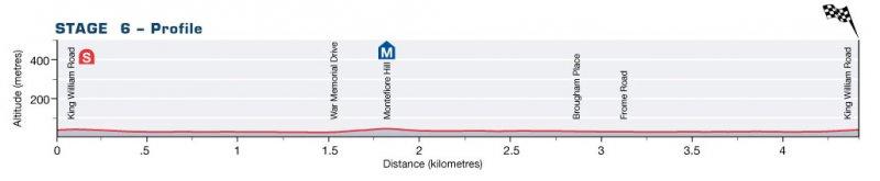 Santos Tour Down Under - 2011, Этап 6