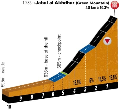 Jabal al Akhdhar. Image (c) ASO
