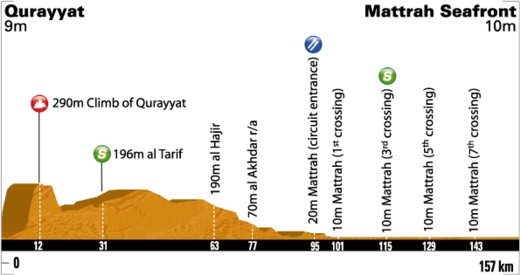 Tour of Oman 2011. Этап 6. Image (c) ASO