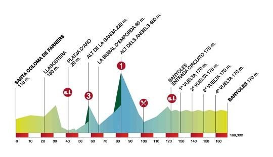 Volta Ciclista a Catalunya – 2011. Профиль 2-го этапа