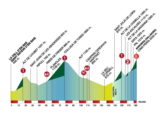 Volta Ciclista a Catalunya – 2011. Профиль 3-го этапа