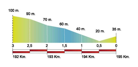 Volta Ciclista a Catalunya – 2011. Этап 4. Профиль последних километров