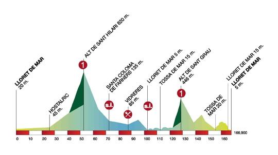 Volta Ciclista a Catalunya – 2011. Профиль 1-го этапа