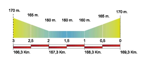 Volta Ciclista a Catalunya – 2011. Этап 2. Профиль последних километров