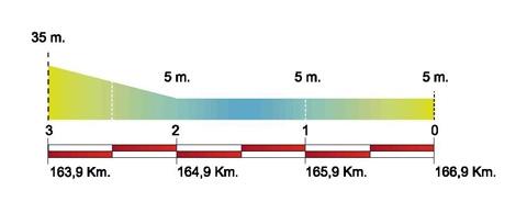 Volta Ciclista a Catalunya – 2011. Этап 1. Профиль последних километров