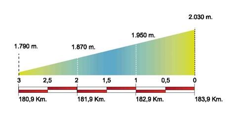 Volta Ciclista a Catalunya – 2011. Этап 3. Профиль последних километров