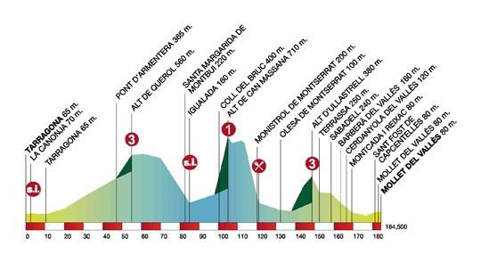 Volta Ciclista a Catalunya – 2011. Профиль 6-го этапа
