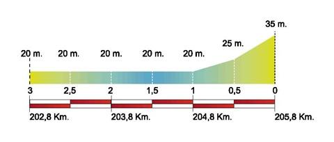 Volta Ciclista a Catalunya – 2011. Этап 5. Профиль последних километров