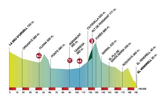 Volta Ciclista a Catalunya – 2011. Профиль 4-го этапа