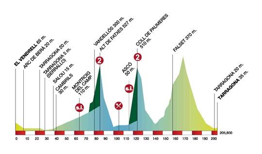Volta Ciclista a Catalunya – 2011. Профиль 5-го этапа