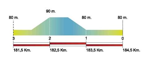 Volta Ciclista a Catalunya – 2011. Этап 6. Профиль последних километров