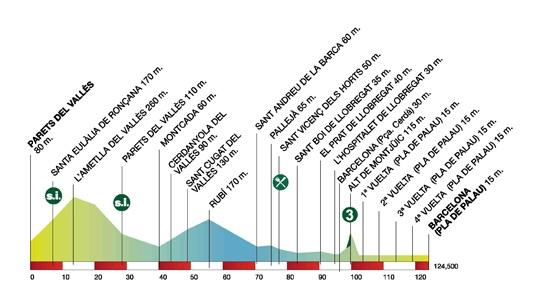 Volta Ciclista a Catalunya – 2011. Профиль 7-го этапа