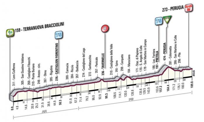 Tirreno-Adriatico-2011. Превью