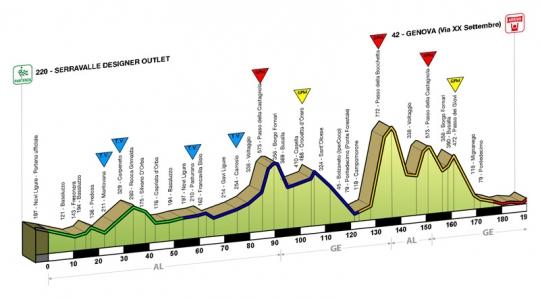 10 апреля Джиро дель Аппенино - 2011