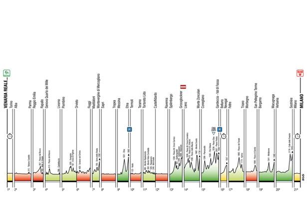 Альтиметрия этапов Джиро-2011