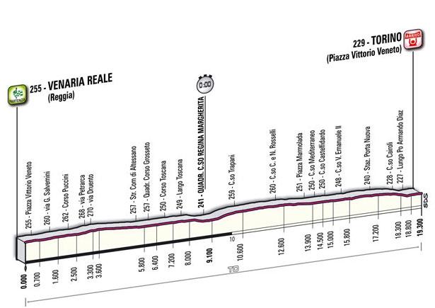 Альтиметрия 1 этап, Джиро-2011