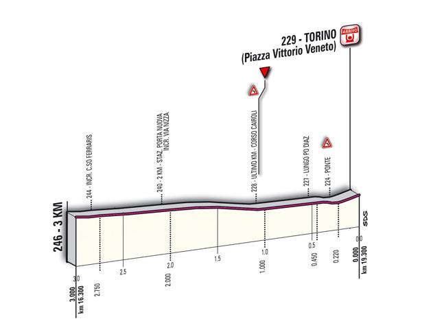 последний км, 1 этап, Джиро-2011