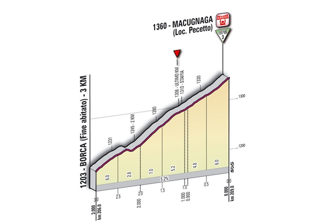 19 этап, Джиро 2011